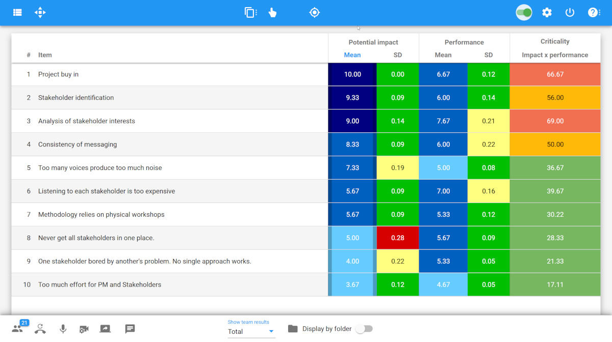 XLeap Multi-criteria results table with sensitivity analysis